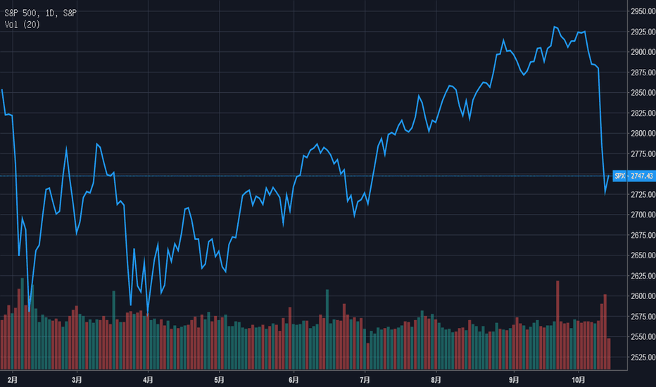 "SPX: 精准预测2月大溃败的分析师:准备迎接美股""失去的十年""吧"