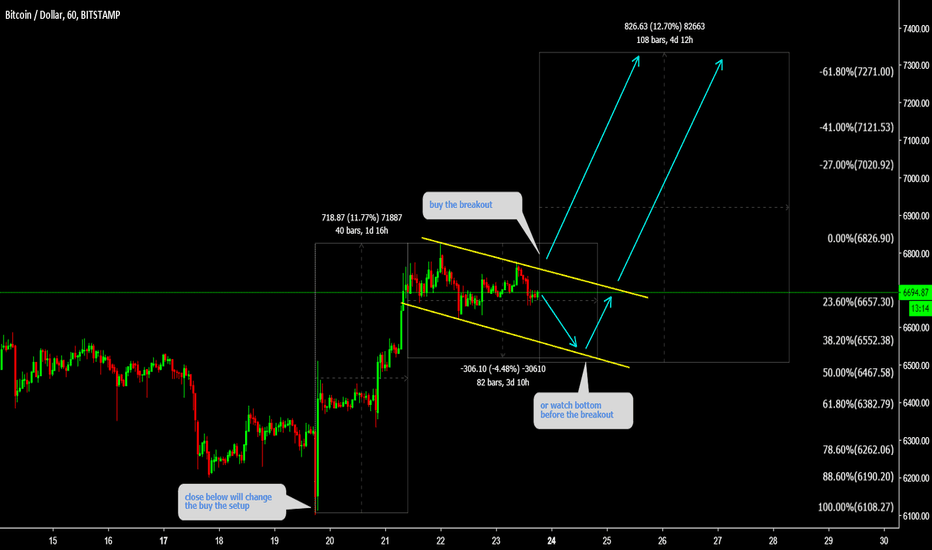 BTCUSD: BTCUSD This might be a start of big rise  ( Pay attention )