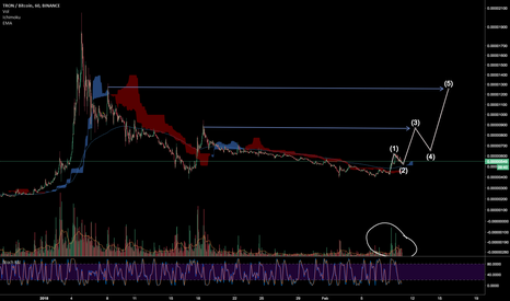 TRXBTC: TRX nice Elliott waves