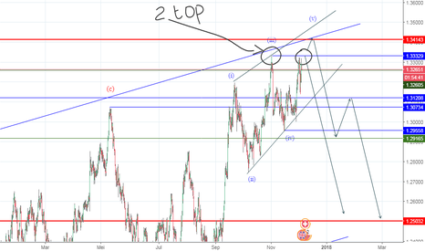 GBPCHF: Ending diagonal _ Double Top (?)