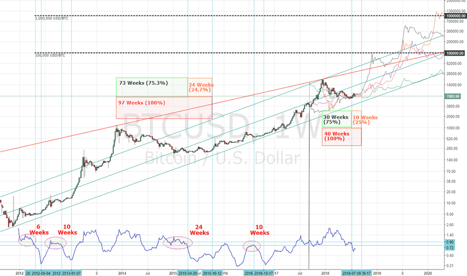 BTCUSD: Projecting From Stability Continued