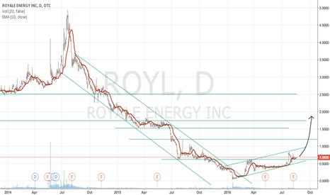 ROYL: Bullish Breakout of Downward Channel