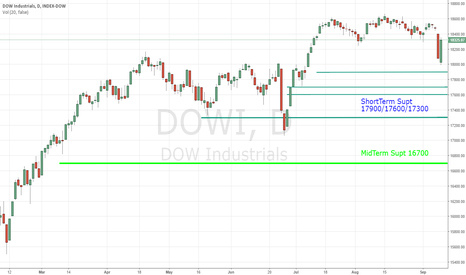 DOWI: DOW INDEX BULL in Weakness towards 17900-17300 Short Term