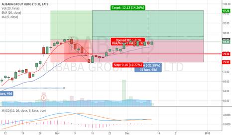 BABA: BABA Long (Long Term)