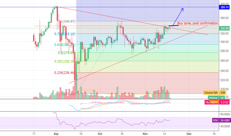 ETHUSD: Go long!