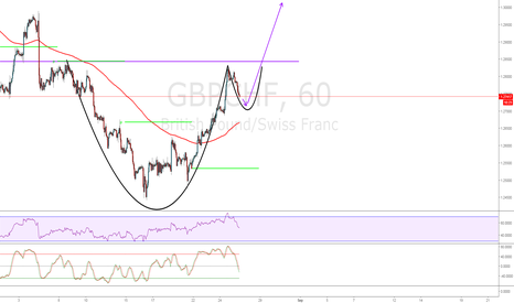 GBPCHF: Anyone for Tea????