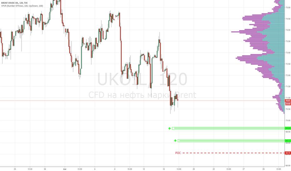 UKOIL: Нефть марки Brent. Покупка от уровней 69.65 и 69.10
