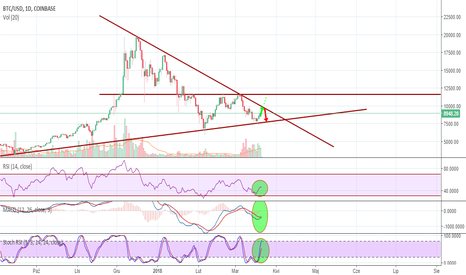 BTCUSD: BTC/USD 1D - co dalej?