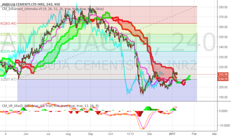 AMBUJACEM: Ambuja cements starting a new uptrend though still not confirmed