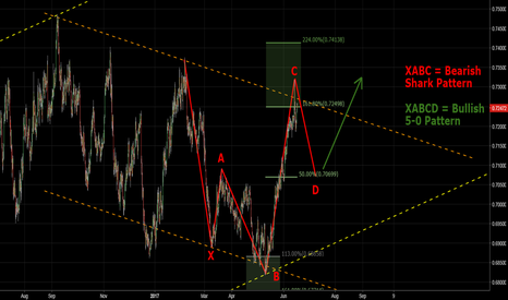 NZDUSD: NZDUSD - Shark and 5-0 Pattern