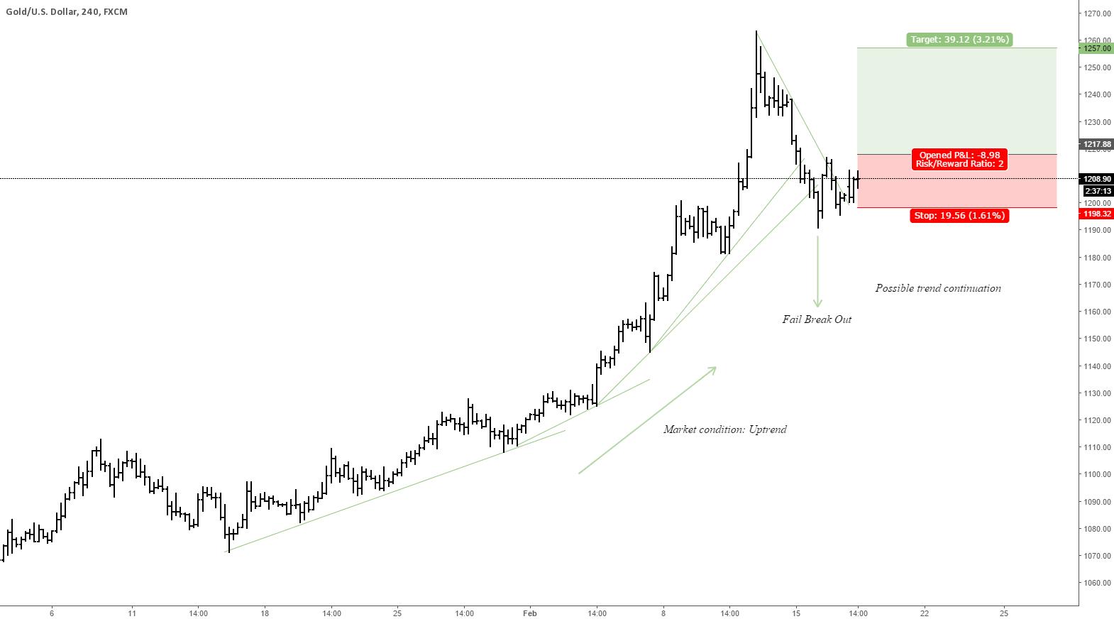 Gold Forecast 17/02