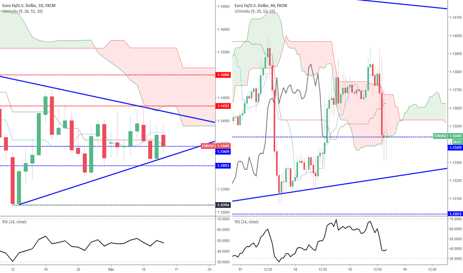 EURUSD: Euro Dollar : Résolution imminente du triangle chartiste