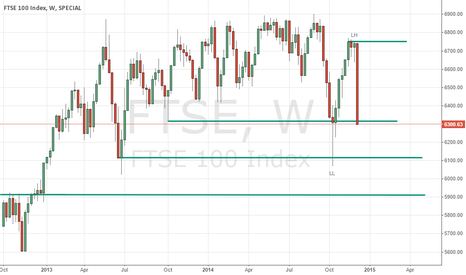 FTSE: Despite Believing In UK Economy Expecting FTSE Correction