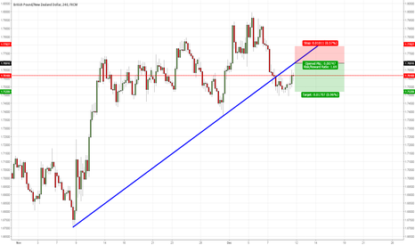 GBPNZD: GBPNZD bearish entry at the retest