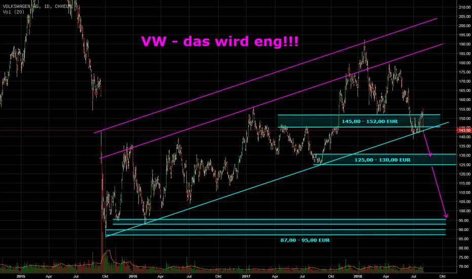 VOW3: VW - das wird eng...