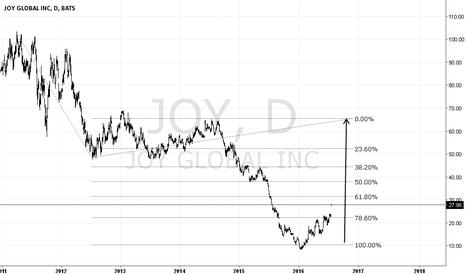JOY: Massive bullish surge on Joy Global Inc