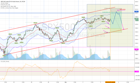 SPX500: what about SPX