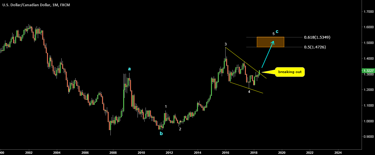 USDCAD. Possible wave count. Targets 1.4726-1.5349. Bull Flag
