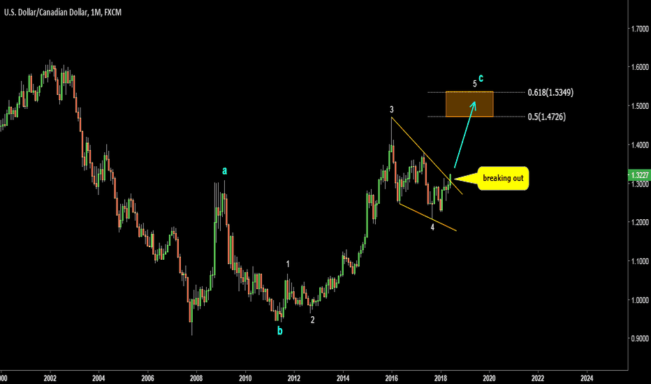 USDCAD: USDCAD. Possible wave count. Targets 1.4726-1.5349. Bull Flag