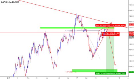 XAUUSD: Need a really healthy bearish break tomorrow