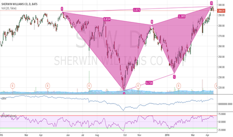SHW: Possible Short