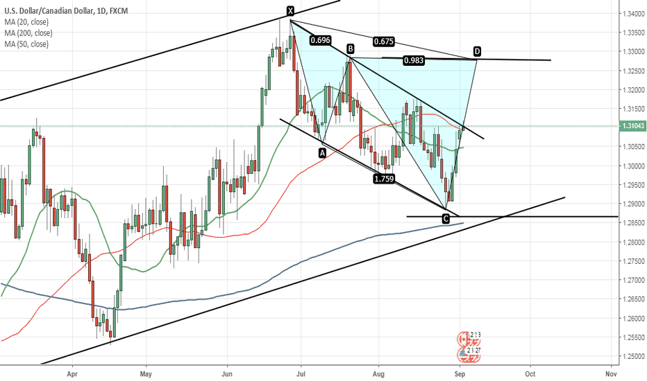 USDCAD: short d point...wait for the channel breakout...