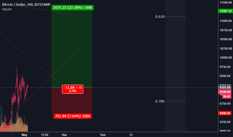 BTCUSD: BTC/USD hedef analizi>>>0.4 LONG POSİTİON