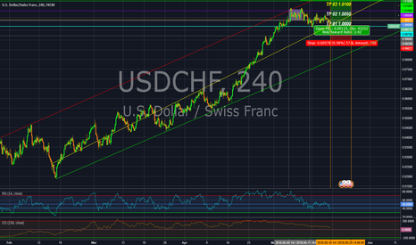 USDCHF: High trend in Swissy.