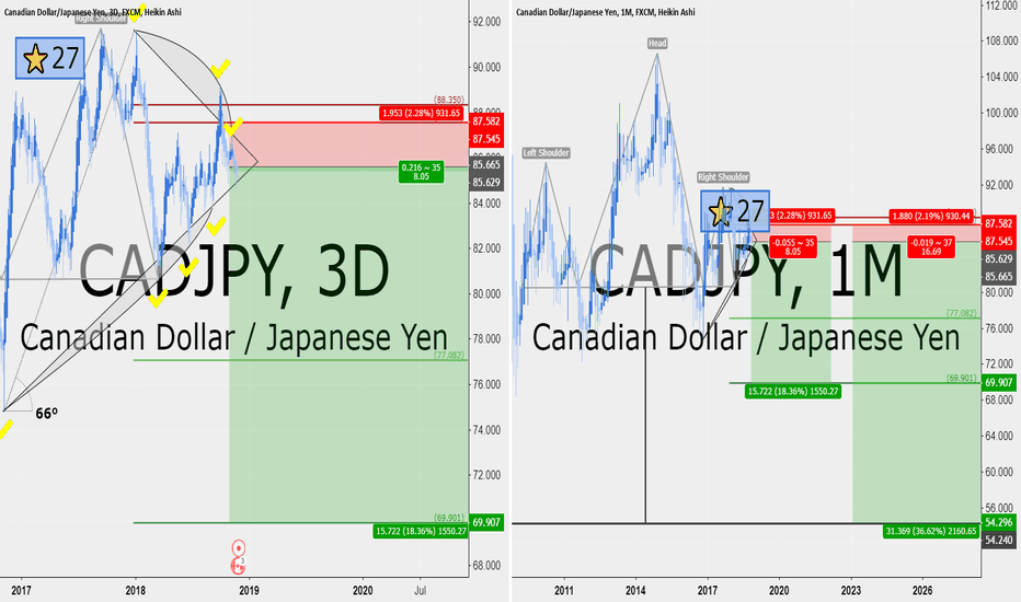 CADJPY: CADJPY 8 RRR downside and a macro H&S