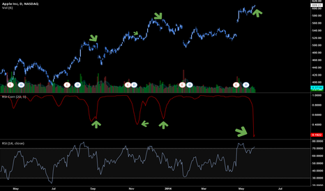 AAPL: AAPL Hints downside