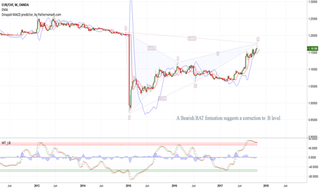 EURCHF: BAT formation on EURCHF W1
