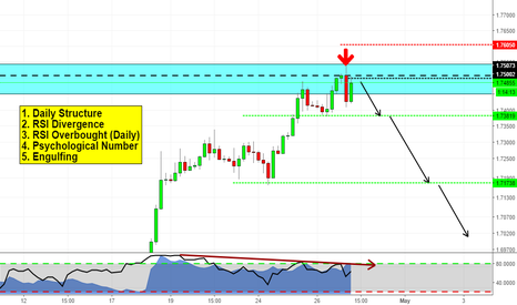 GBPCAD: Short on GBPCAD