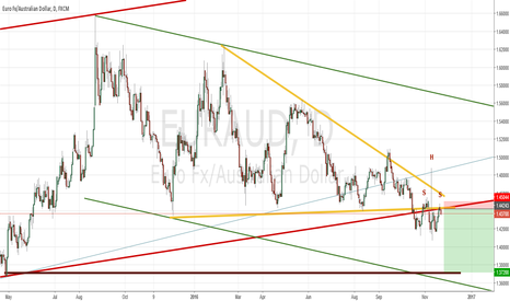 EURAUD: EURAUD HUGE 700 PIP SHS TREND CONTINUATION COMING