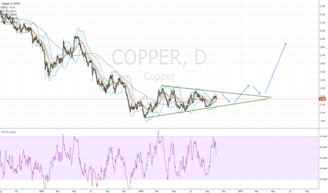 COPPER: Possible Copper Short