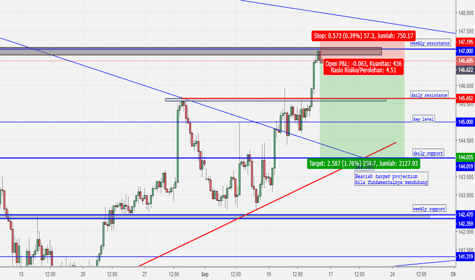 GBPJPY: 144.000 BEARISH PROJECTION