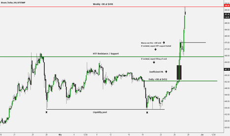 BTCUSD: Bitcoin breakout testing resistance at $498