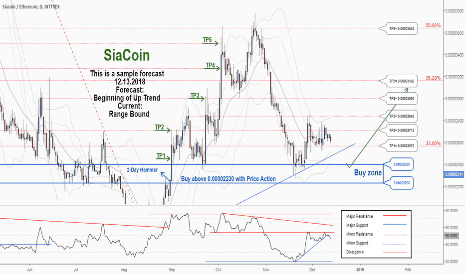 SCETH: There is a possibility for the beginning of an uptrend in SCETH
