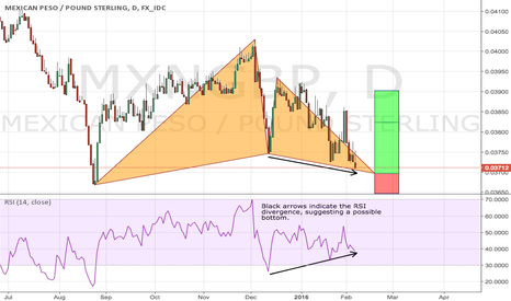 MXNGBP: Buy MXNGBP Gartely - great Risk/Reward and good fundamentals
