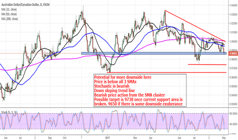 AUDCAD: AudCad: Looking For Downside Once Current Support Is Broken