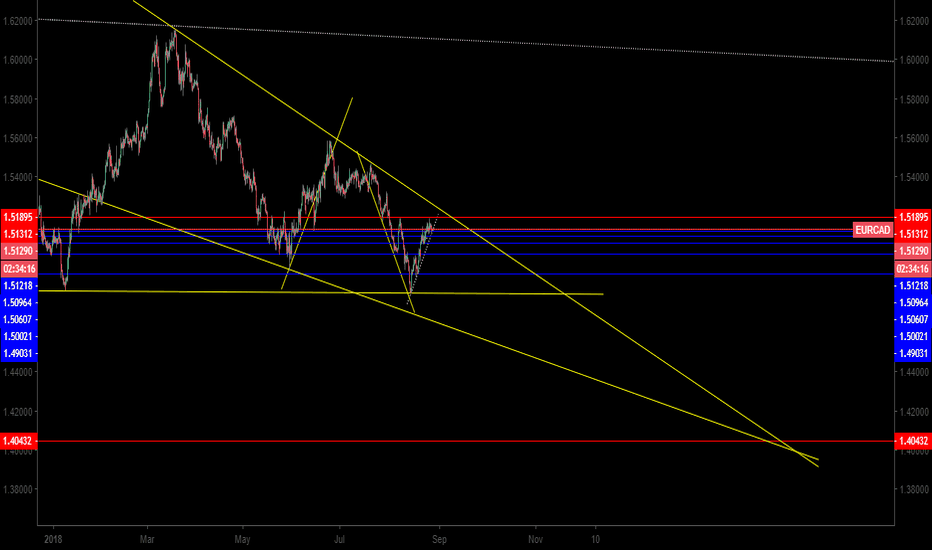 EURCAD: EURCAD  LONG TERM PERSPECTIVE.