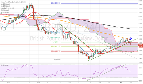 GBPNZD: GBPNZD counter trend line break short