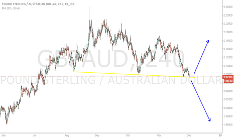 GBPAUD: Big Move coming GBPAUD