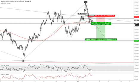 NZDCAD: AUDCAD - Shorting!