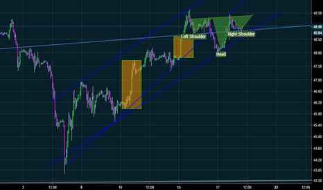 USOIL: potential head and shoulders pattern