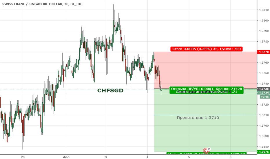 CHFSGD: Цена продолжает находиться в коррекции