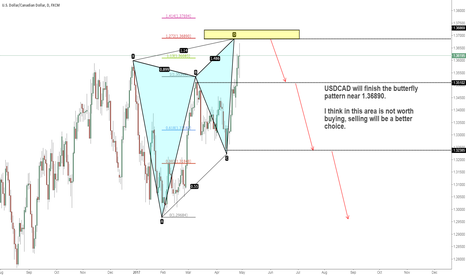 USDCAD: USDCAD butterfly model considered short