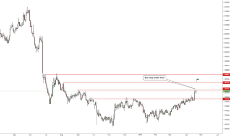 GBPNZD: GPBNZD - Caution over here