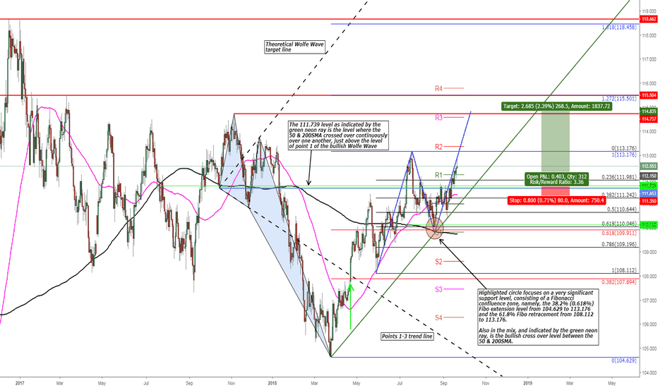 USDJPY: USD/JPY Bullish AB=CD Pattern