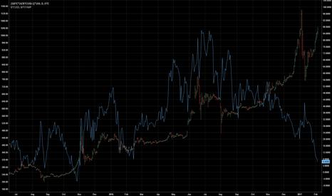(GBTC*10/BTCUSD-1)*100: GBTC Premium versus BTC
