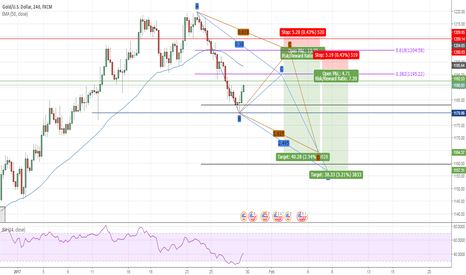 XAUUSD: XAUUSD - ABCD bearish pattern - Short